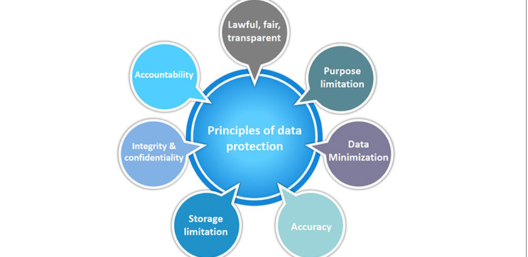 data protection principles